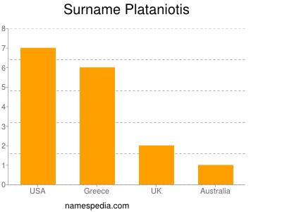 Familiennamen Plataniotis