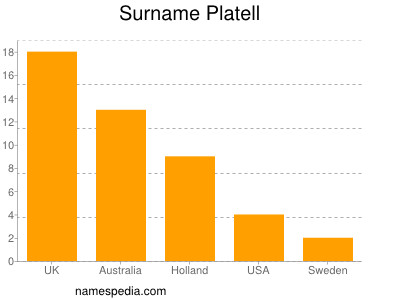Surname Platell