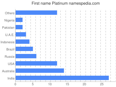 Given name Platinum