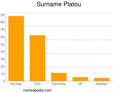 Surname Platou