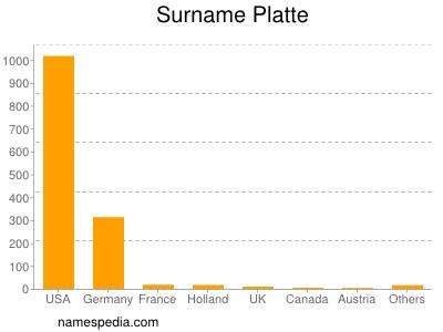 Surname Platte