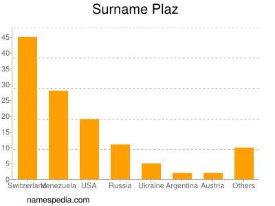Surname Plaz