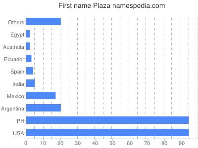 Given name Plaza