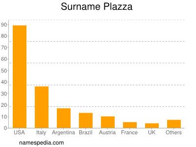 Surname Plazza