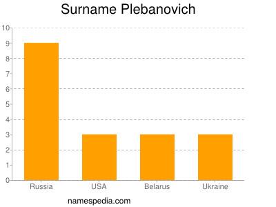 Surname Plebanovich
