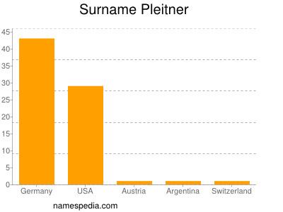 Surname Pleitner