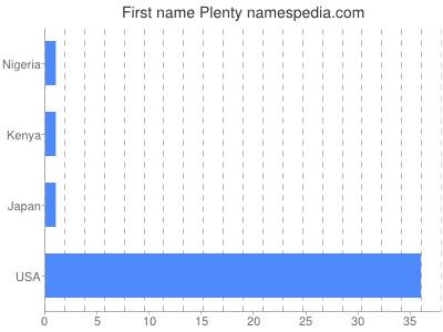 Given name Plenty