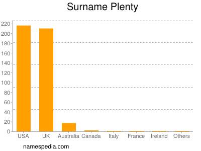 Surname Plenty