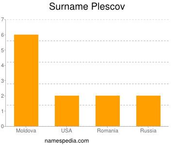 Surname Plescov