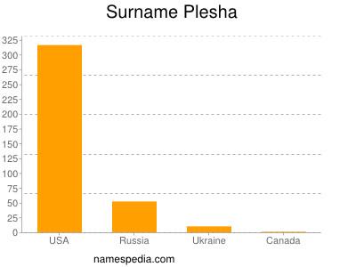 Surname Plesha