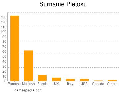 nom Pletosu