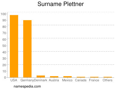 Surname Plettner