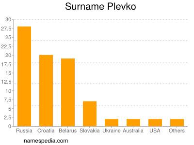 Surname Plevko