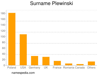 Familiennamen Plewinski