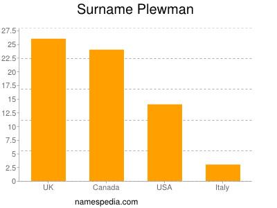 Surname Plewman