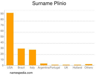 Surname Plinio