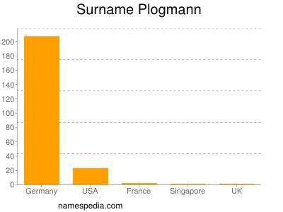 Surname Plogmann
