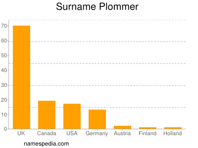 Familiennamen Plommer