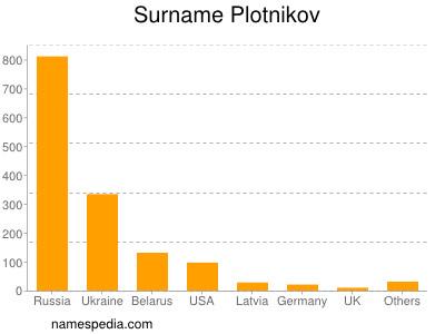 Surname Plotnikov