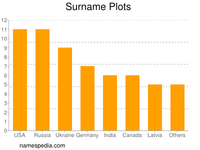 Surname Plots