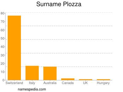 Familiennamen Plozza