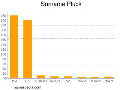 Surname Pluck