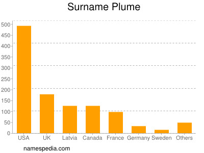 Surname Plume