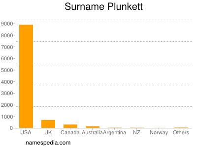 Surname Plunkett