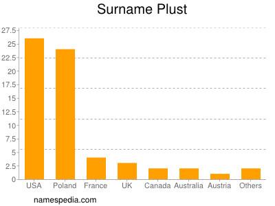 Surname Plust