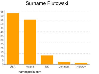 Surname Plutowski