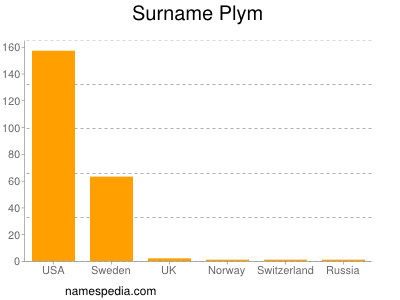 Familiennamen Plym