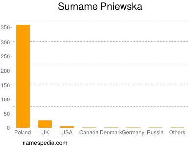 Familiennamen Pniewska