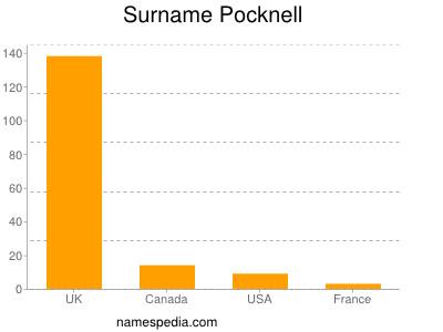 Surname Pocknell