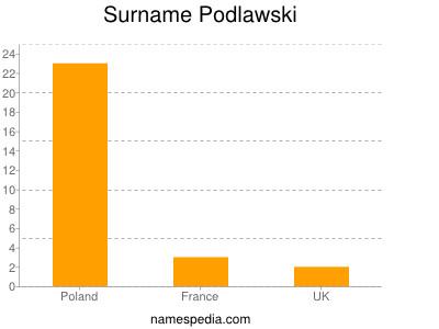 Surname Podlawski