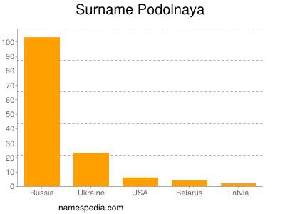 Surname Podolnaya