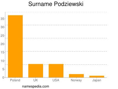 Surname Podziewski