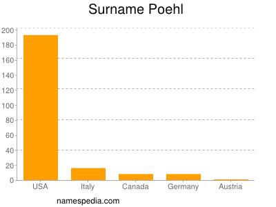 Surname Poehl