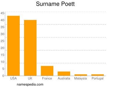 Surname Poett