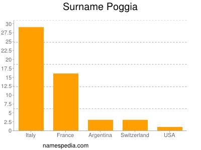 Surname Poggia