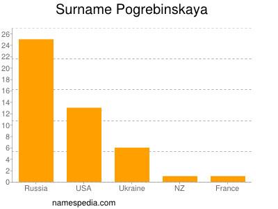 Surname Pogrebinskaya
