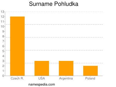 Surname Pohludka