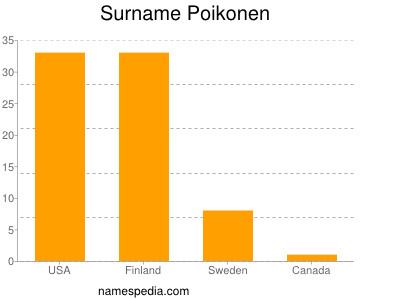 Surname Poikonen