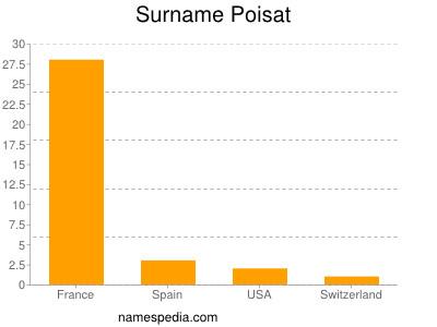 Familiennamen Poisat