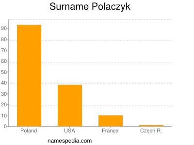 Surname Polaczyk