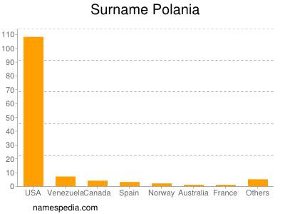 Surname Polania