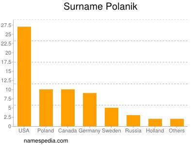 Surname Polanik
