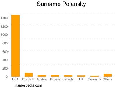 Surname Polansky