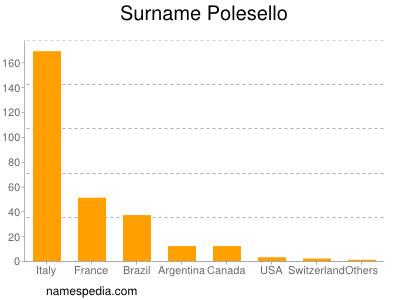 Surname Polesello