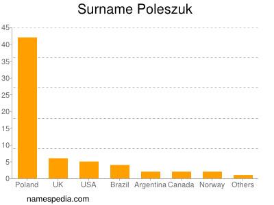Surname Poleszuk