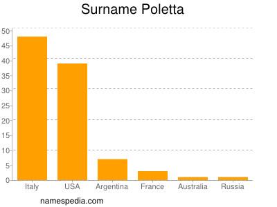 Surname Poletta